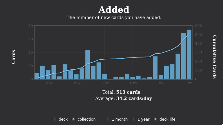Anki2.1.26-stats-cards_per_day-bug