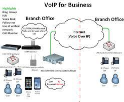Voip_2