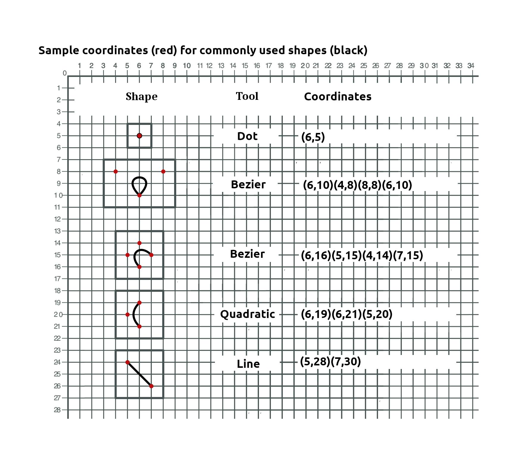 Sample-shape-tool-coordinates