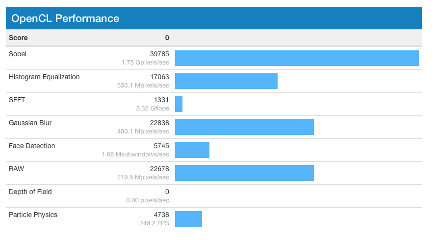 Zero OpenCL Score / Geekbench / Discussion Area - Primate Labs Support