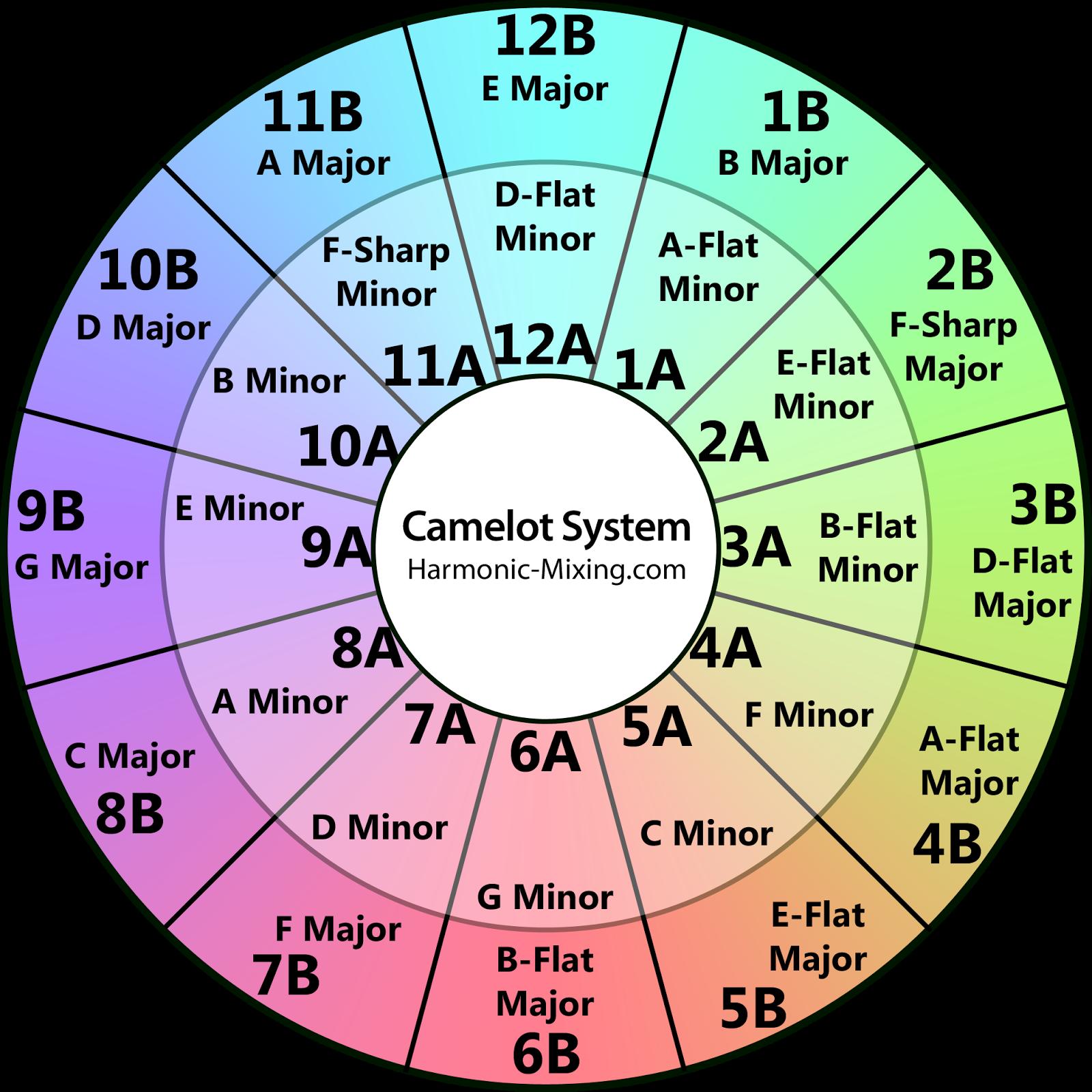 Harmonicmixing_camelotwheel