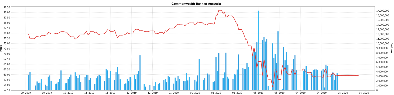 Cba_prices_graph