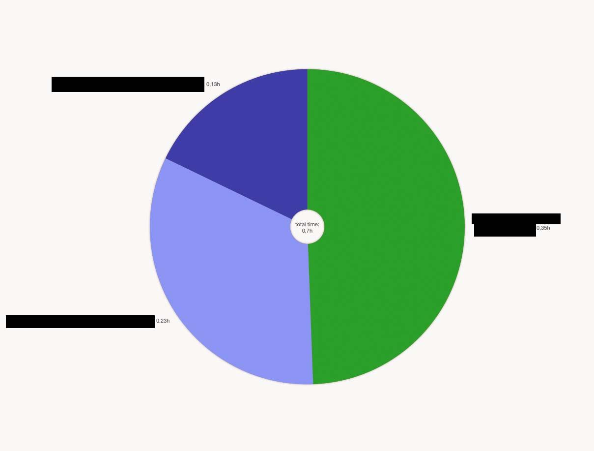 Pie-calculation-error