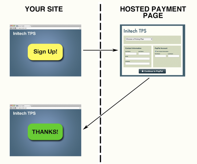 hostedpayments_simplelinking.png